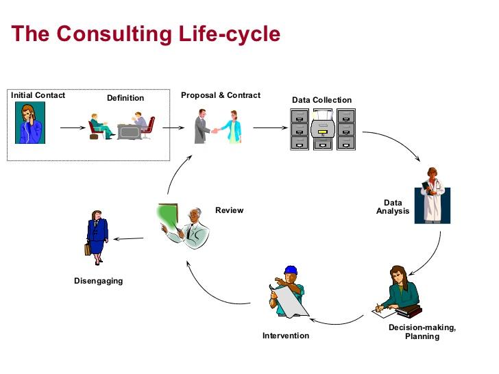 Proses Konsultasi Bisnis