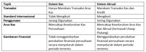 Perbedaan Sistem Kas dan Akrual